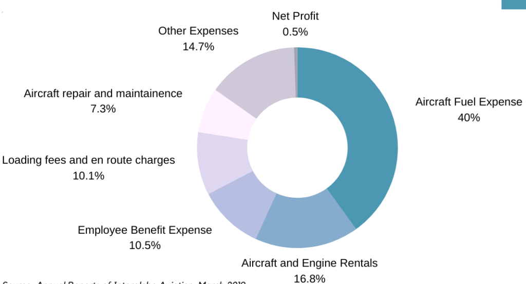 Diff Cost involved in airline operation