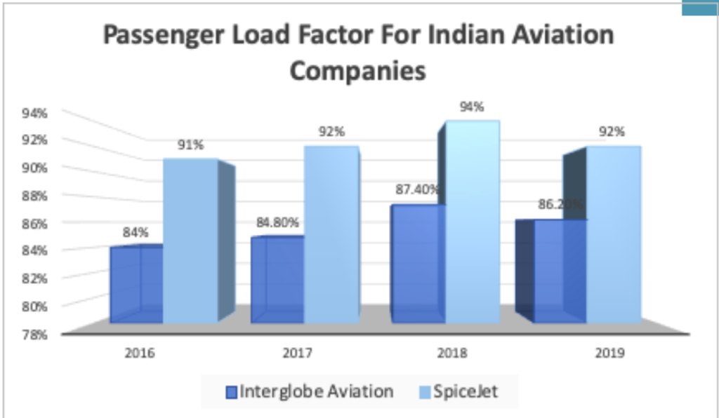 Passenger Load Factor