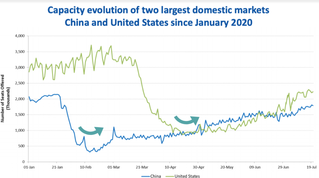Capacity Evolution of China and US