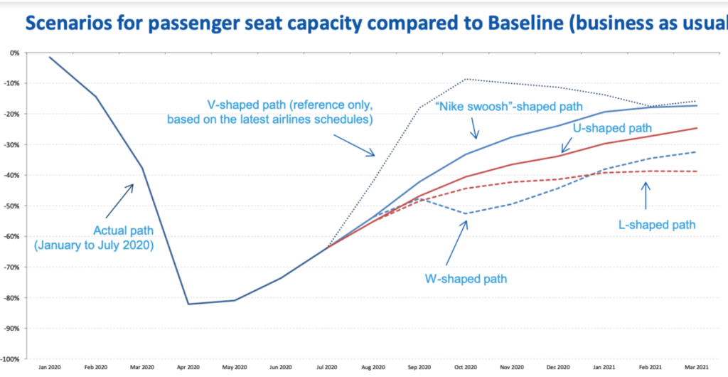 Scenerios of passenger seat capacity