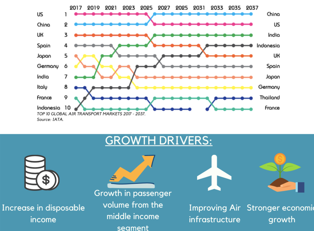 Growth Drivers of Aviation Industry