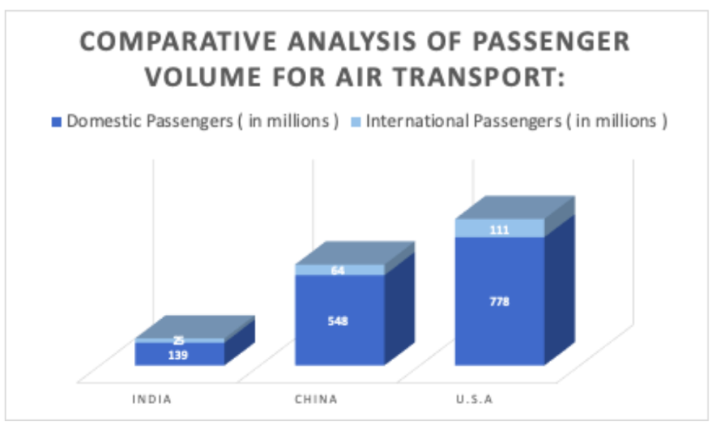 Comparitive Analysis of Passenger Volume