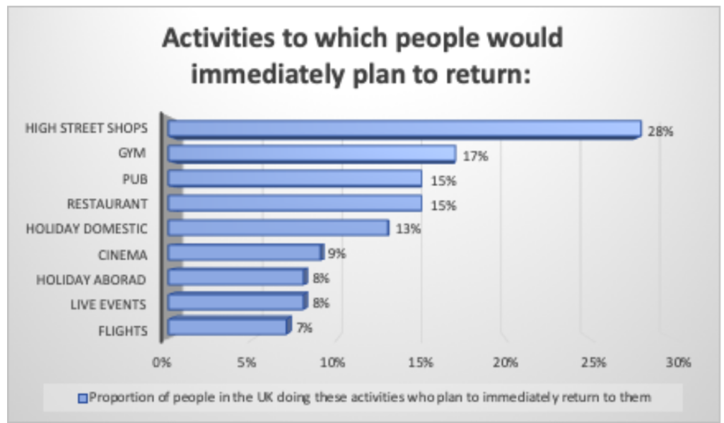 Activities to which people would return immediately