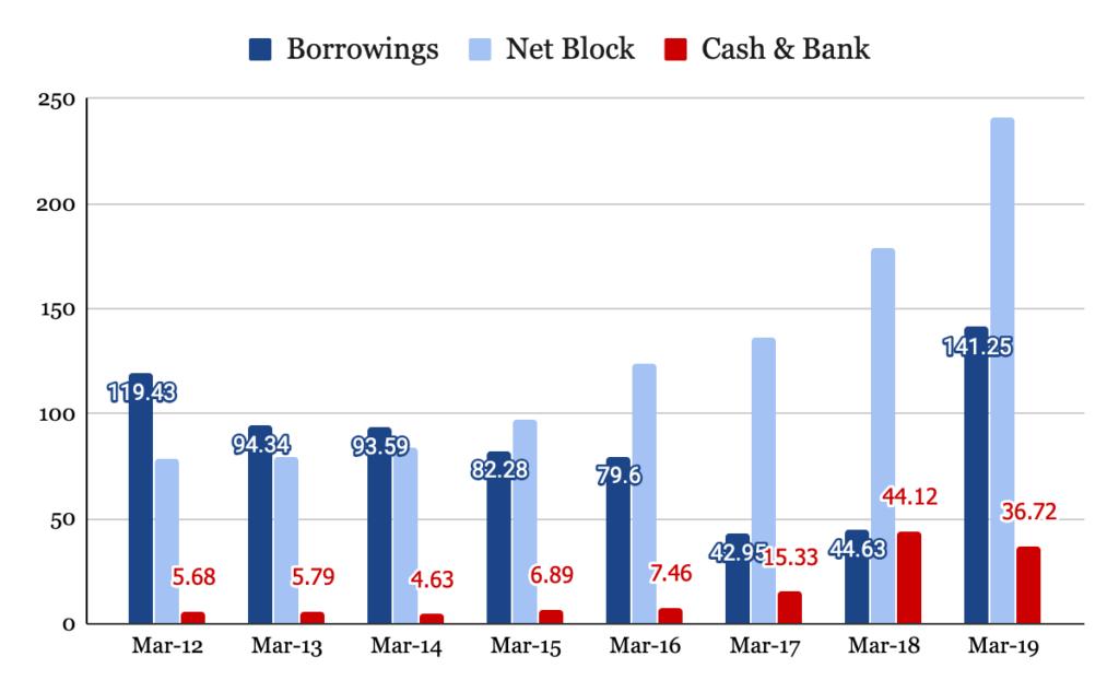 Borrowings, Net Block and Cash