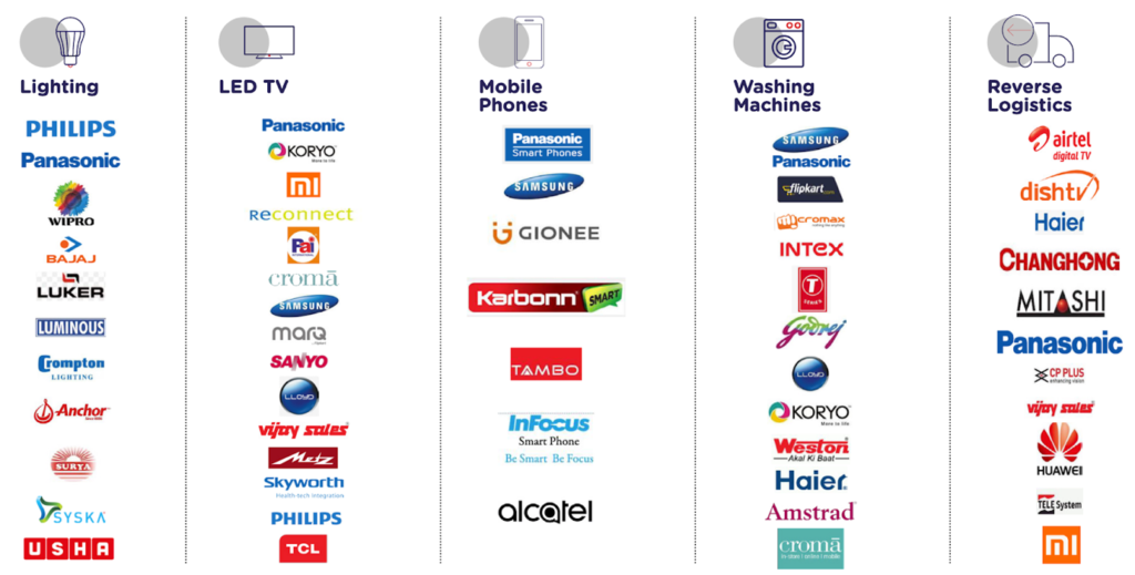 Brands Associated with Dixon