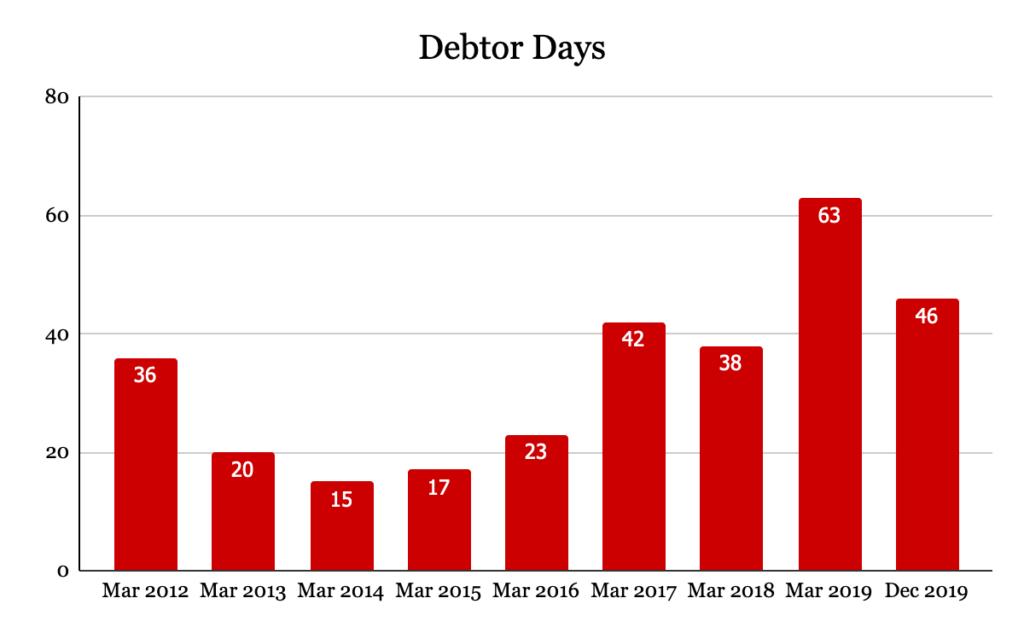 Debtor Days