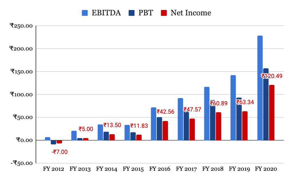 EBITDA, PBT and Net Income