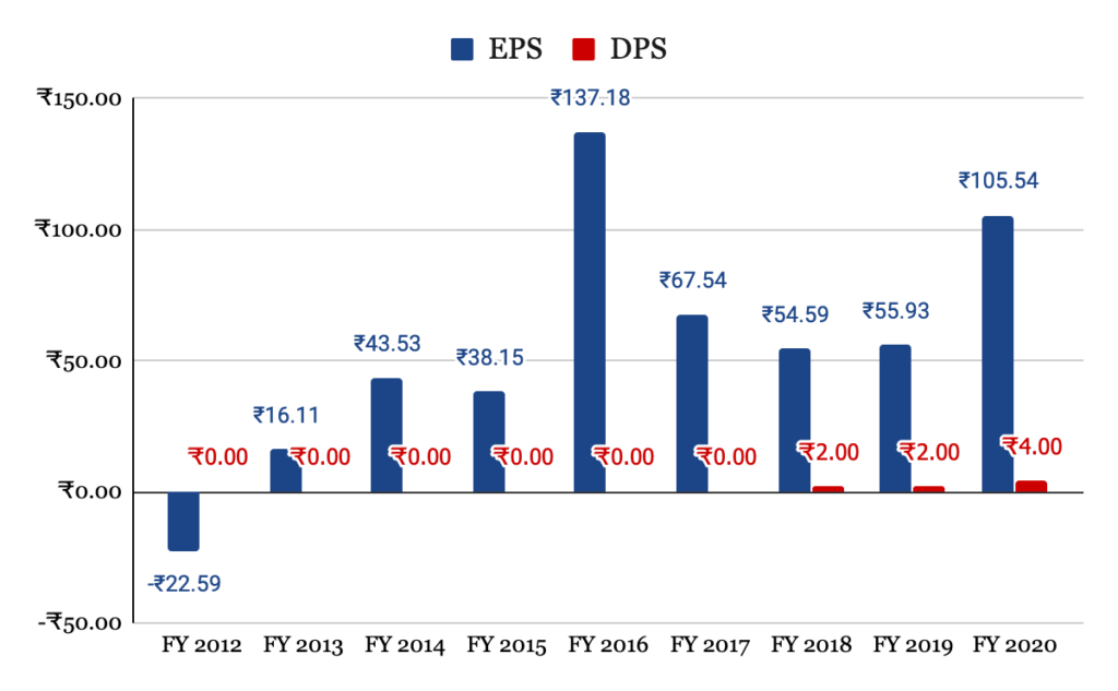 EPS and DPS