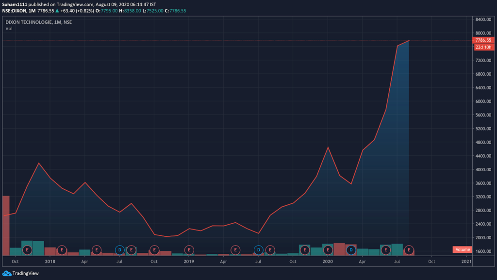 Lifetime Share Price Chart