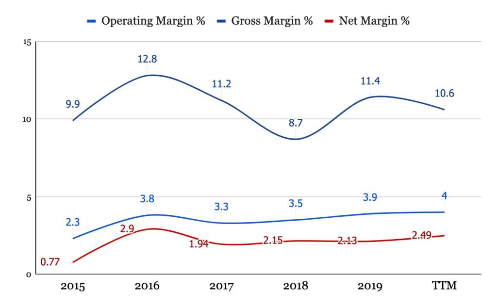 Operating, Gross and Net Margins