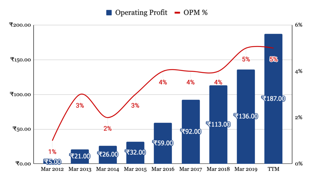 Operating Profit and OPM%