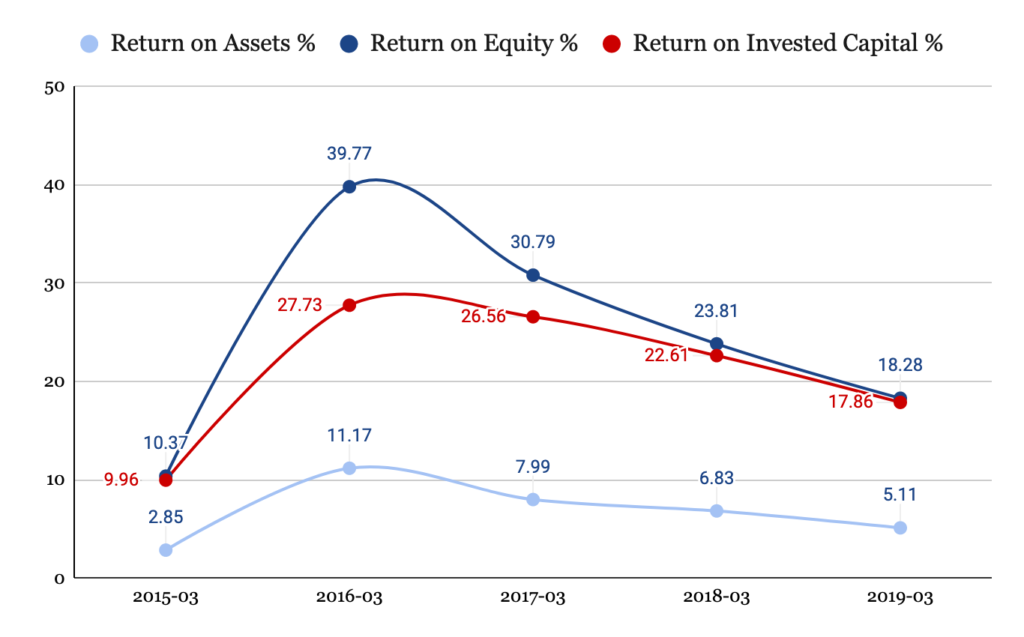 Return on Capital Invested - Graph