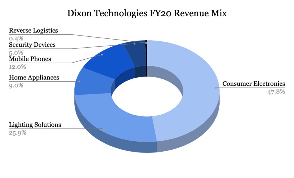 Revenue Mix
