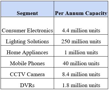 Segment and Capacity