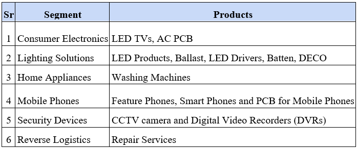 Segment and Products