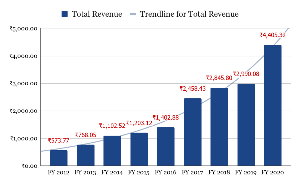 Total Revenue and Trendline