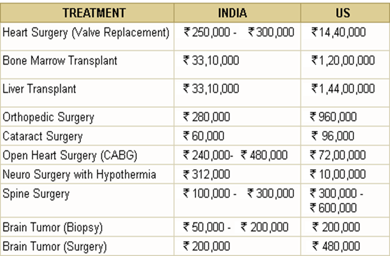 Medical Costs without different insurance types