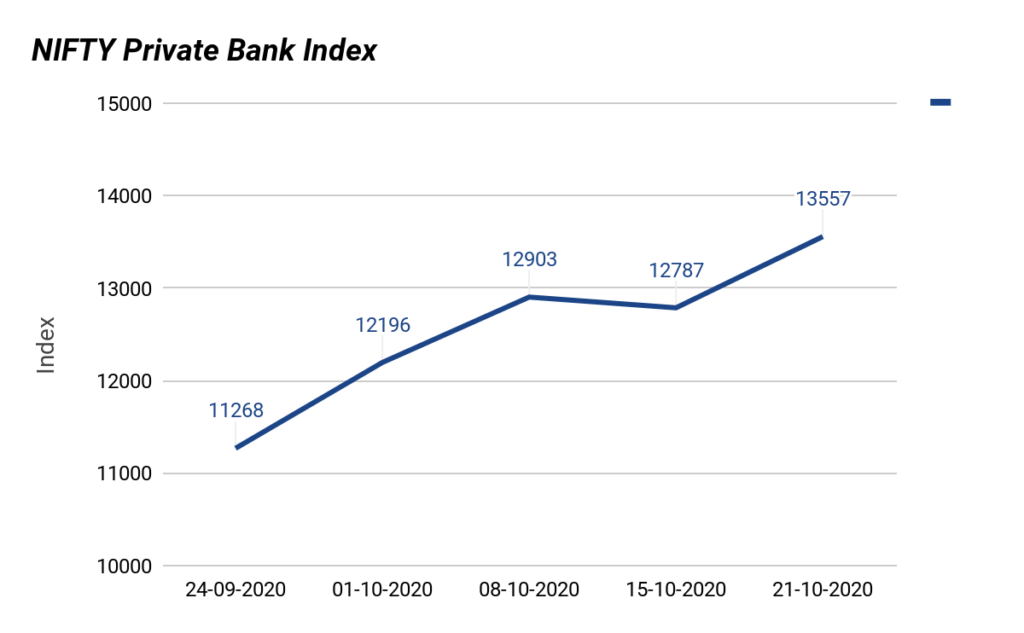 Nifty Private Sector Banks Index
