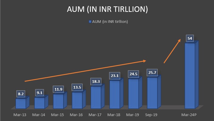 Increase in AUMs Since 2013