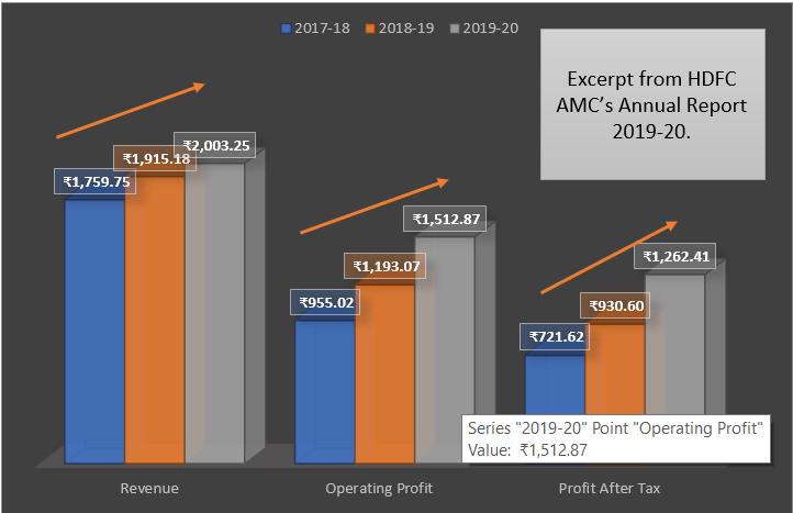 HDFC AMC Revenues