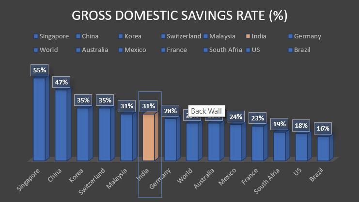 Gross Domestic Savings Rate