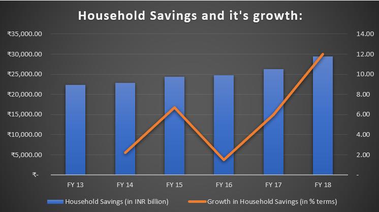 Household Savings in India