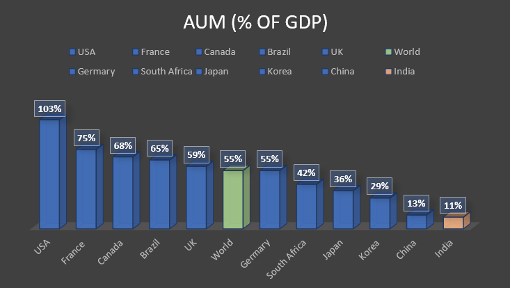 AUM as % of GDP