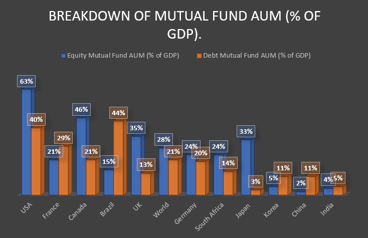 Breakdown of Mutual Fund AUM