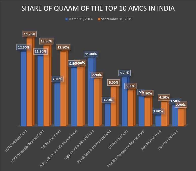 UTI AMC Declining Market Share