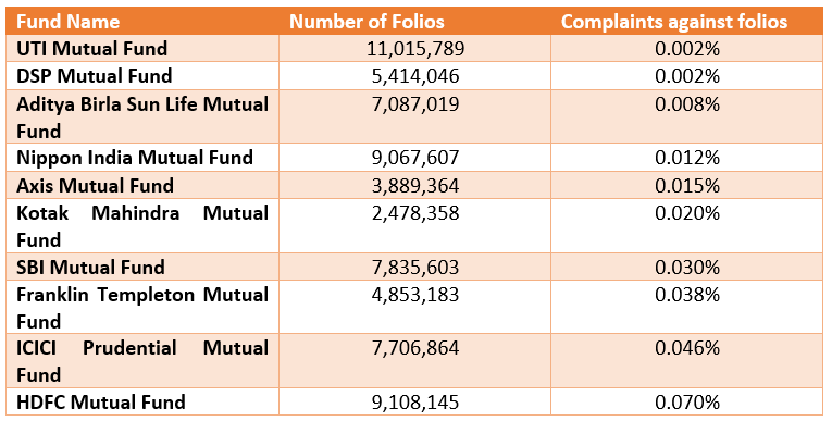 Folios of Mutual Funds